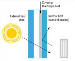 Gass insulation - I Nobili