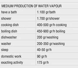 Medium production of water vapour table - I Nobili