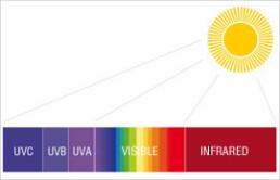 Solar control, glasses and rays of sunlight - I Nobili