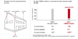 Energetic loss - I Nobili