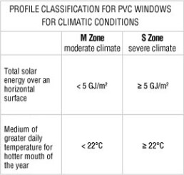 Profile classification for pvc windows for climatic conditions - I Nobili