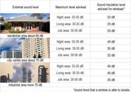 Sound level isolation talbe - I Nobili