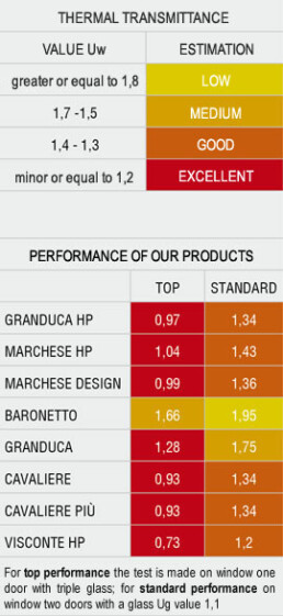 Thermal transmittance performances table - I Nobili